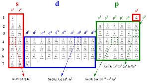 Electron Configuration Subshells Worksheet Google Search