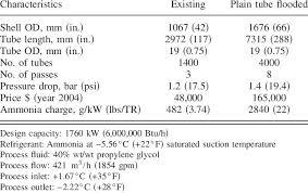 Car Refrigerant Capacity Chart Automotive Ac Freon Capacity Chart Ac Refrigerant Capacity