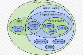 British Isles Venn Diagram Bubble Cartoon