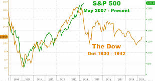 Echoes Of 1937 In The Current Economic Cycle Zero Hedge