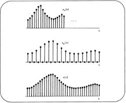 Signals And Systems Oppenheim Solutions Signals And Systems Mit Opencourseware
