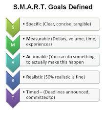 short term career aspirations my short term and long term career goals free essays academic  short and