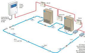 Water Leak Detetion System Water Leak Alarm System