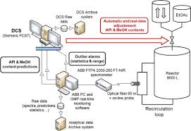 Api Manufacturing Process Flow Chart A Process Analytical Technology Pat Approach To Control A