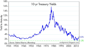 Ten Year Treasury Yield Chart Whos Afraid Of 3 Seeking Alpha