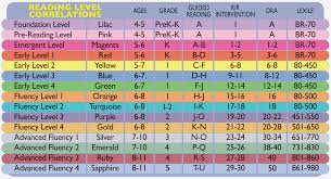 Atos Reading Level Comparison Chart 68 True To Life Dra Reading Level Chart By Grade