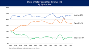 Cbo Budget Pie Chart United States Federal Budget Wikipedia