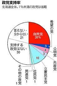 立憲 民主 支持 率