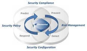 Security Complaince Elemental Cyber Security Inc