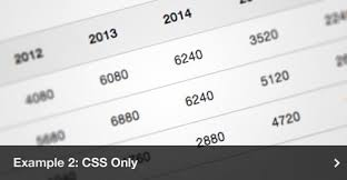 css number format example how to create an animated html graph with css and jquery smashing