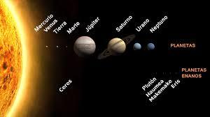 Sistema Solar Wikipedia La Enciclopedia Libre