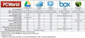 Google Drive Released Swiftechs