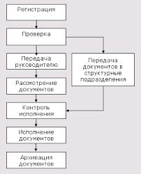 Реферат Прохождение и порядок исполнения входящих документов Реферат Прохождение и порядок исполнения входящих документов