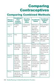 25 Exhaustive Oral Contrceptive Chart