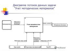 Презентация на тему Курсовая работа На тему Выбор К соседей в  7 Диаграмма потоков данных задачи Учет методических материалов