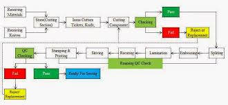 All About Shoe Making Standard Operating Procedure For