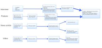 Flowchart Of Website Design Flow Chart To Website Design Company In Southamton