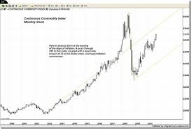 Commodity Index Chart Continuous Commodity Index Chart From Trader Dan Jim
