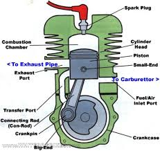 2 stroke engine diagram engine terminology a longer list of a this site explains the parts and functions of a small engine b the students will use this diagram to id the parts on a real engine and have to recall