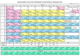 Тема рефератов химия домашная аптечка косметика периодическая  Реферат на тему металлы по химии