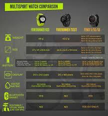 Garmin Watch Compare Chart Infographic Garmin Forerunner 935 Multisport Gps Watch