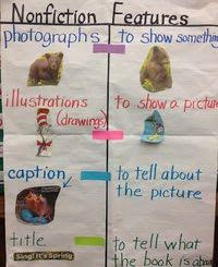 Posts Similar To Fiction Nonfiction Anchor Chart Helps