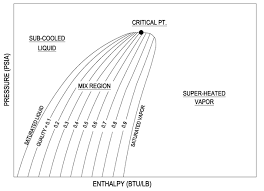 R12 Refrigerant Pressure Enthalpy Chart Pdf P H Diagram Thermodynamics Hvac And Refrigeration Pe Exam