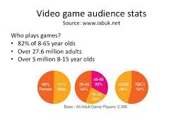 Videogame Statistics Audiences And Video Games