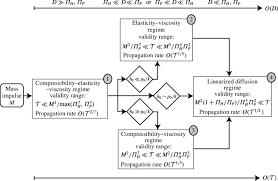 Viscosity Range Chart Flow Chart Diagram Of Impulse Driven Transient Gaseous Flow