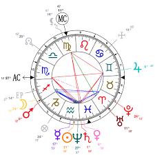 Astrology And Natal Chart Of Thomas Edison Born On 1847 02 11