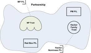 Discretionary Partnership Agreement