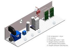 unicorn medicals medical gas alarm wiring diagrams at Medical Gas Wiring Diagram