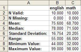 Ezanalyze Help Reading Your Results Report Descriptive
