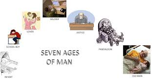 a brief summary of shakespeare s seven ages of man all about  a brief summary of shakespeare s seven ages of man