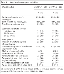 Table 1 From Nasal Jet Cpap Variable Flow Versus Bubble