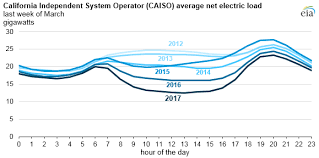 California Wholesale Electricity Prices Are Higher At The