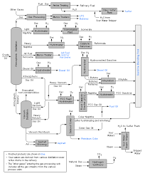 Schematic Flow Diagram Of A Typical Oil Refinery Process
