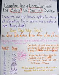 Place Value Chart For 1st Grade The Hundredth Day Of School A Place Value Celebration