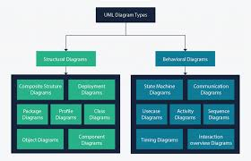 Relationship Chart In Hindi Uml Diagram Types Learn About All 14 Types Of Uml Diagrams