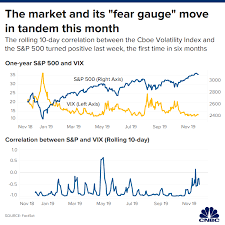 The Stock Market And Its Fear Gauge Vix Are Moving In Unison