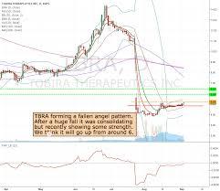 Tbra Stock Chart Tbra Potential Long Trade If It Breaks 5 23 For Nasdaq Tbra