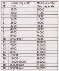 Pay Chart 2015 Pay And Allowances Proposed For 7th Pay Commission Indwf