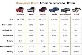 Truck Camper Size Chart Truck Bed Size Comparison Chart Truck Camper Size Chart