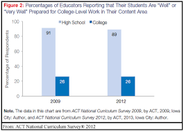 the college preparation gap in a single graphic the washington the college preparation gap in a single graphic