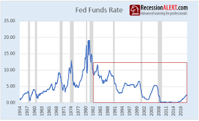 Fed Funds Rate Chart Fed Should Be Cutting Rates And Starting A New Easing Cycle