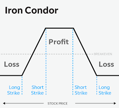 Iron Condor Chart Iron Condor Strategies A Way To Spread Your Options