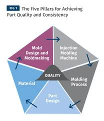 Injection Molding Design Rules Improving Molding Process Capability The Role Of The Five