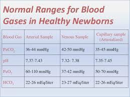 Neonatal Blood Gas Interpretation Chart Www