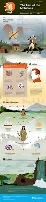 images about infographics images heart of study guide for james fenimore cooper s the last of the mohicans including chapter summary character analysis and more learn all about the last of the