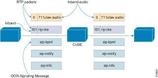 Cisco Unified Border Element Configuration Guide Dtmf